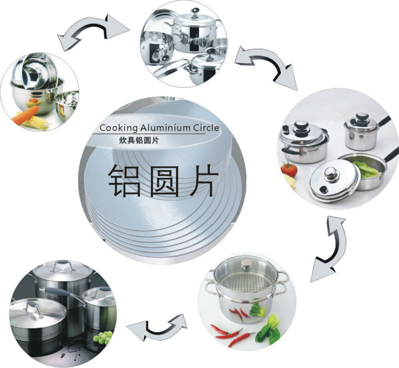 How does the Cookware are Made by Aluminum Circle ?