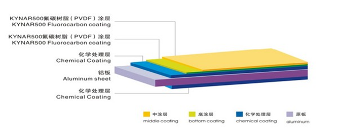 THE STRUCTURE CHART OF COATED ALUMINUM COIL